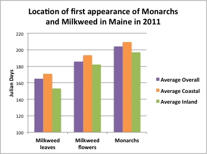Location of first appearance of Monarchs and Milkweed in Maine in 2011 -- First appearance of Monarch adults in Maine in 2011: Average overall = 204 Julian Days; Average coastal = 209+ Julian Days; Average Inland = 197 Julian Days. First appearance of milkweed flowers in Maine in 2011: Average overall = 185+ Julian Days; Average Coastal = 193+ Julian Days; Average Inland = 182 Julian Days. First appearance of milkweed leaves in Maine in 2011: Average overall = 165 Julian Days; Average coastal = 170+ Julian Days; Average Inland = 153+ Julian Days.