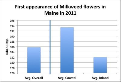 First appearance of milkweed flowers in Maine in 2011: Average overall = 185+ Julian Days; Average Coastal = 193+ Julian Days; Average Inland = 182 Julian Days