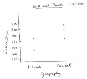 Box Plot Chart -- Milkweed Flowers Geography: Coastal = 181-203 Julian Days; Inland = 166-183 Julian Days