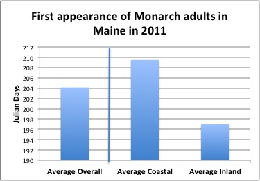 First appearance of Monarch adults in Maine in 2011: Average overall = 204 Julian Days; Average coastal = 209+ Julian Days; Average Inland = 197 Julian Days