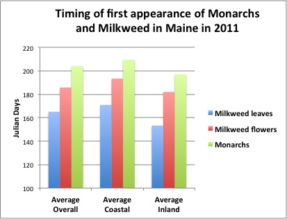 Timing of first appearance of Monarchs and Milkweed in Maine in 2011 -- First appearance of Monarch adults in Maine in 2011: Average overall = 204 Julian Days; Average coastal = 209+ Julian Days; Average Inland = 197 Julian Days. First appearance of milkweed flowers in Maine in 2011: Average overall = 185+ Julian Days; Average Coastal = 193+ Julian Days; Average Inland = 182 Julian Days. First appearance of milkweed leaves in Maine in 2011: Average overall = 165 Julian Days; Average coastal = 170+ Julian Days; Average Inland = 153+ Julian Days.