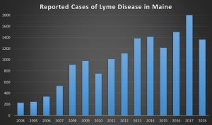 Chart showing reported cases of Lyme Disease in Maine by year with a minimum of just over 200 cases in 2004 to a high of 1800 cases in 2017. The number of cases in 2018 is just under 1400.