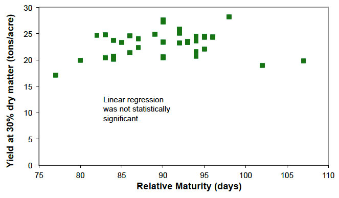 Figure 1. Effect of Relative Maturity on Corn Silage Yield (corrected to 30% DM) (2014); linear regression was not statistically significant