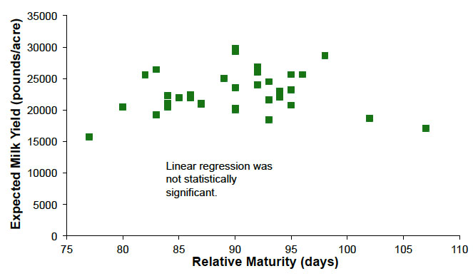 Figure 2. Effect of Relative Maturity on Expected Milk Yield Per Acre (2014); linear regression was not statistically significant