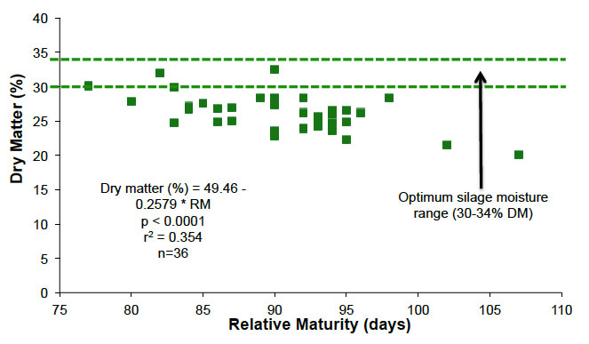Figure 3. Effect of Relative Maturity on Dry Matter (2014); Dry matter (%) = 49.46 - 0.2579 * RM p < 0.0001 r2 = 0.354 n=36; Optimum silage moisture range (30-34% DM)