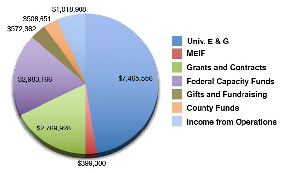 2017 Funding Sources: Univ. E&G = $7,465,556; MEIF = $399,300; Grants and Contracts = $2,769,928; Federal Capacity Funds = $2,983,166; Gifts and Fundraising = $572,382; County Funds = $508,651; Income from Operations = $1,018,906