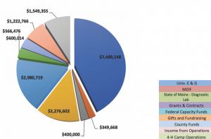Statewide Extension Funding pie graph
