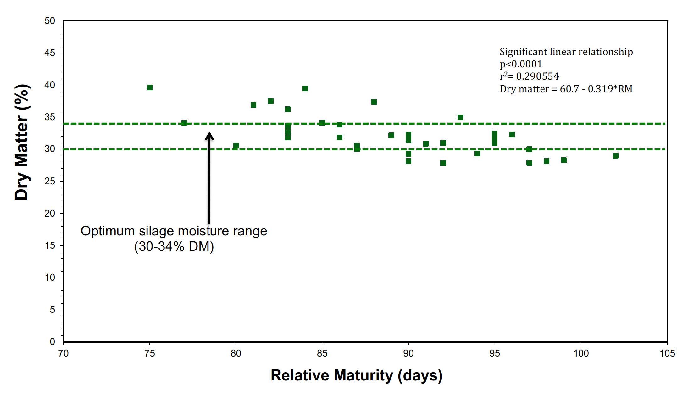 Optimum silage moisture range (30-34% DM); Dry matter = 60.7 - 0.319*RM