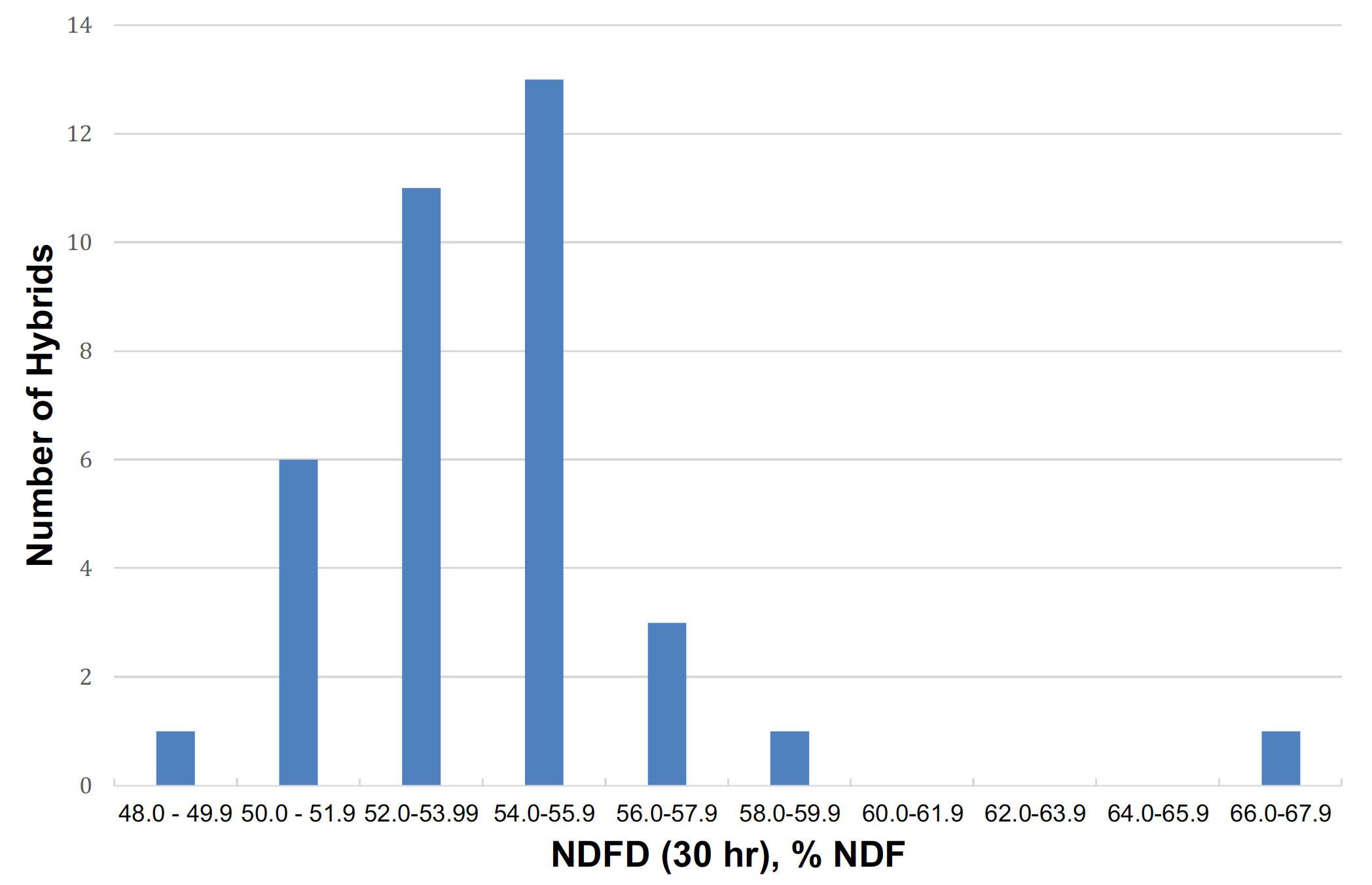 Number of Hybrids per NDFD (30 hr), % NDF: 1 at 48.0 - 49.9 ; 6 at 50.0 - 51.9; 11 at 52.0-53.99; 13 at 54.0-55.9; 3 at 56.0-57.9; 1 at 58.0-59.; and 1 at 66.0-67.9