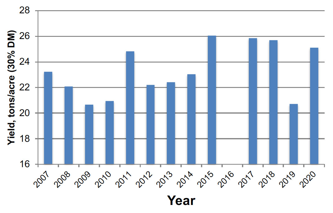 Approimate yield, tons/acre (30% DM) per year: 2007 = 23; 2008 = 22; 2009 = 21; 2010 = 21; 2011 = 25; 2012 = 22; 2013 = 22; 2014 = 23; 2015 = 26; 2017 = 26; 2018 = 26; 2019 = 21; 2020 = 25