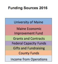 Funding Sources 2016 Graph Legend: University of Maine; Maine Economic Improvement Fund; Grants and Contracts; Federal Capacity Funds; Gifts and Fundraising; County Funds; Income from Operations