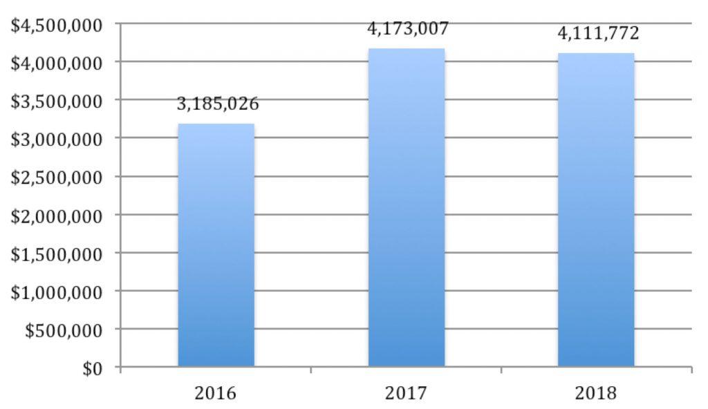 2016 = 3,185,026; 2017 = 4,173,007; 2018 = 4,111,772