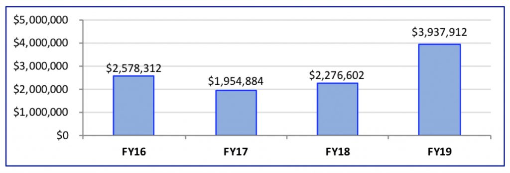 Chart showing 4-year trend in grants: FY16 = $2,578,312; FY17 = $1,954,884; FY18 = $2,276,602; FY19 = $3,937,912
