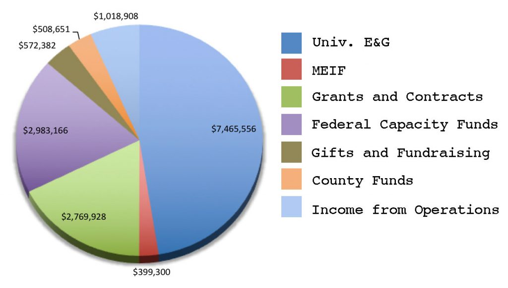 2017 Funding Sources: Univ. E&G = $7,465,556; MEIF = $399,300; Grants & Contracts = $2,769,928; Federal Capacity Funds = $2,983,166; Gifts and Fundraising = $572,382; County Funds = $508,651; Income from Operations = $1,018,908